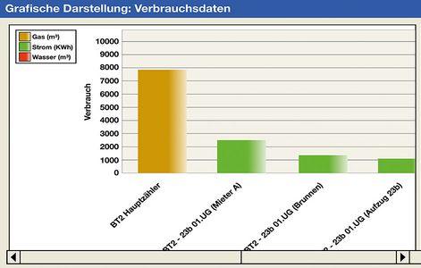 """Screenshot """"CAFM-Software"""" (Verbrauchsdaten grafisch)"""